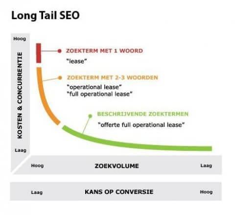 Long tail zoekwoorden - SEO